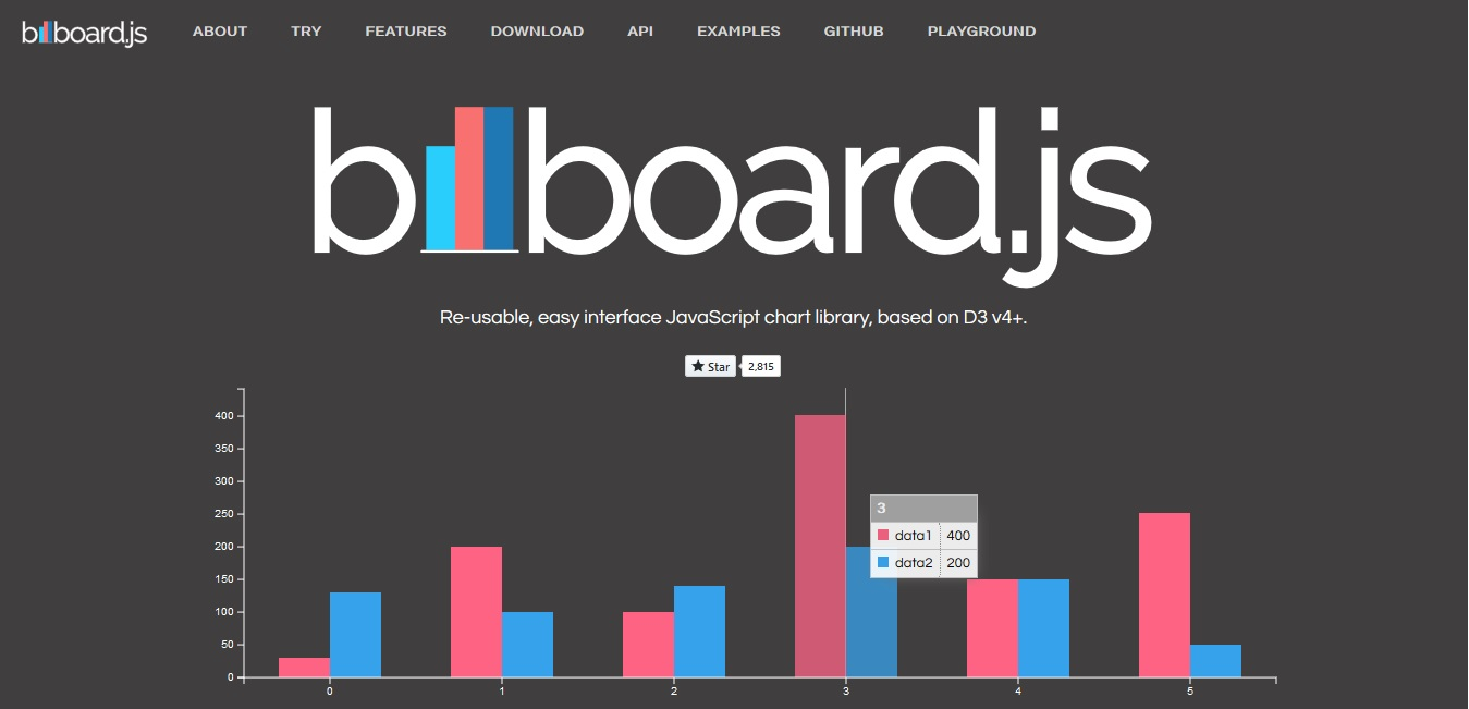 screenshot for one of charts that can be made b bilboard.js